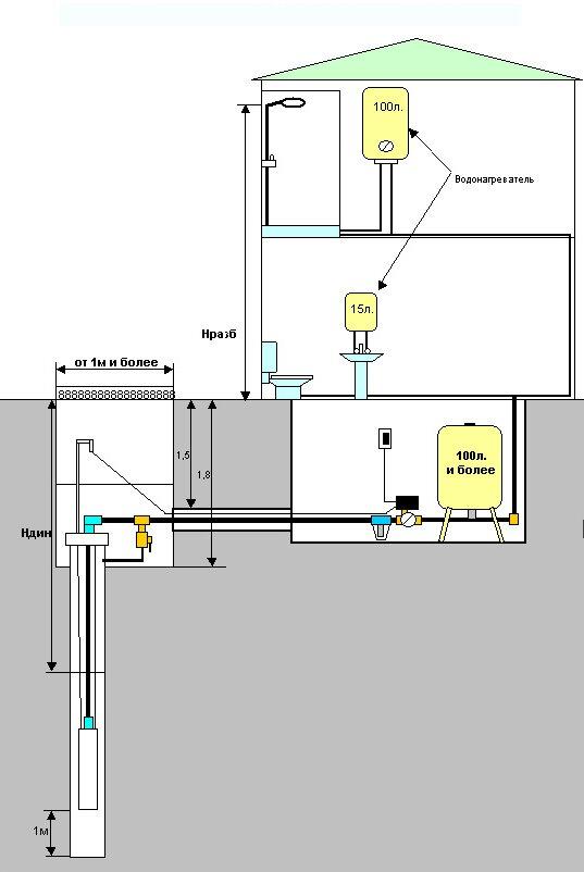 пример схемы водоснабжения в частном доме с применением погружного насоса.