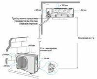 Инструкции по монтажу кондиционера